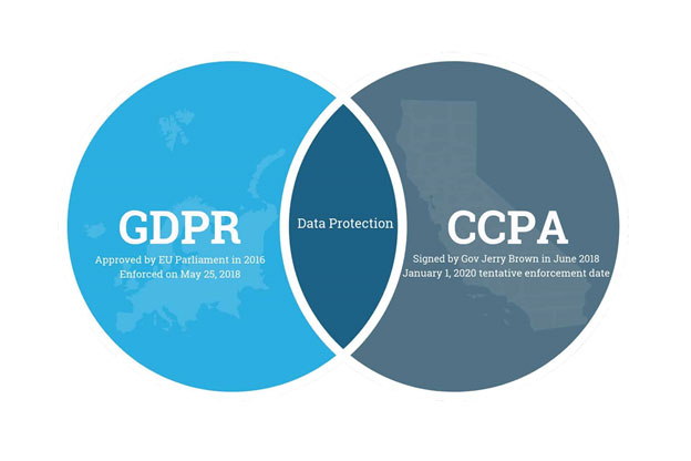 GDPR and CCPA compliance: What you should absolutely know!