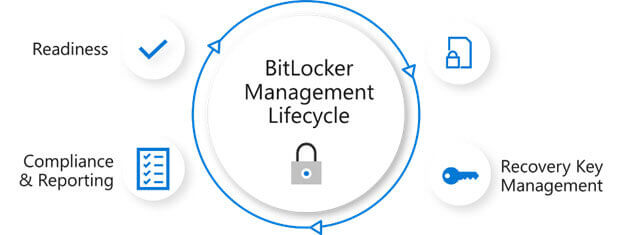 A quick guide on how to manage Microsoft BitLocker in an enterprise.